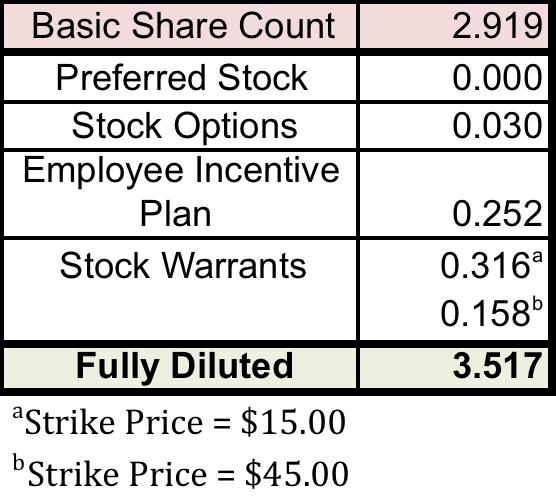 Stock options diluted shares