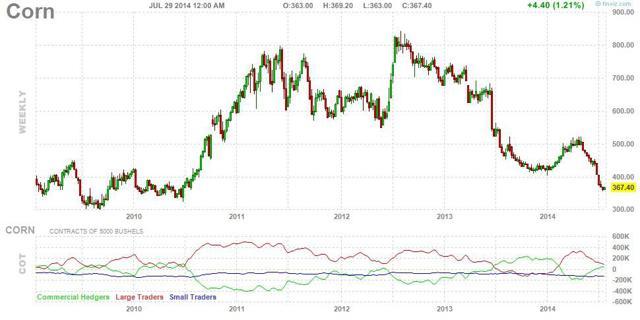 Corn Futures Chart from http://finviz.com/