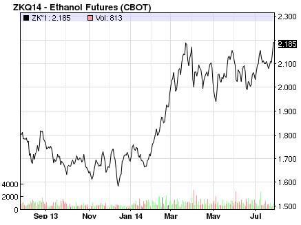 Ethanol Futures