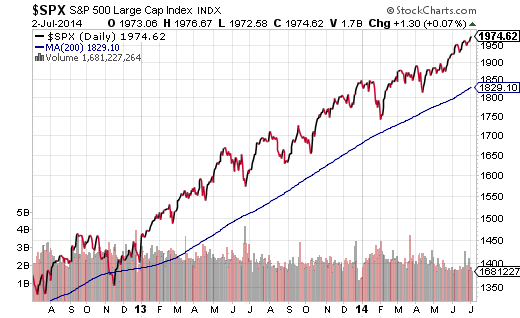 S&P 500 Run