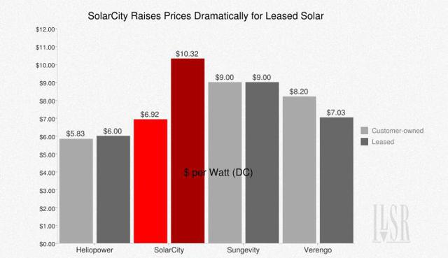 SolarCity_Lease_Chart
