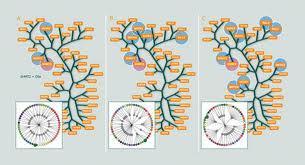 Epigenetics Drugs and Diagnostic Technologies Market Share