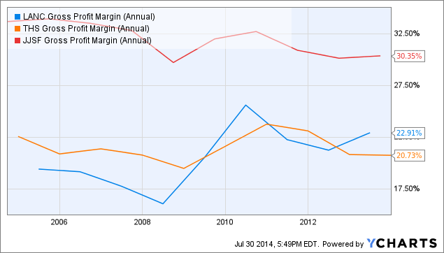 LANC Gross Profit Margin (Annual) Chart
