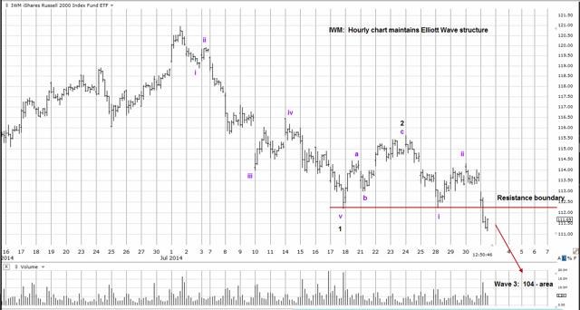 IWM Hourly Chart