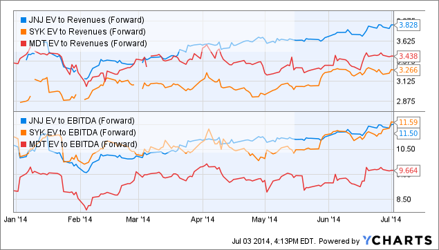 JNJ EV to Revenues (Forward) Chart