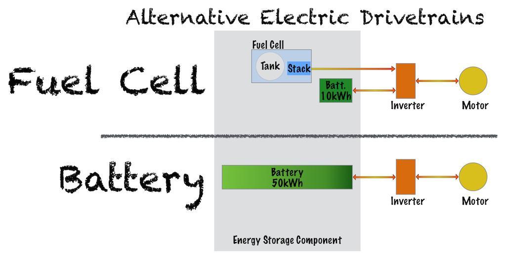 Teslas Fuel Cell Threat Tesla Inc Nasdaqtsla Seeking Alpha