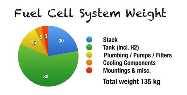 Fuel cell weight estimates.
