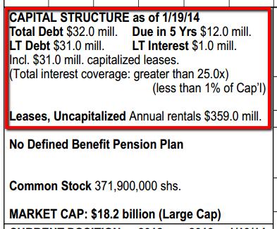 WFM Capital Structure