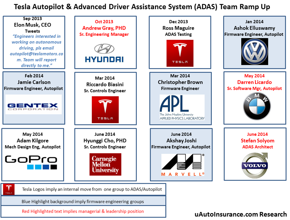 Tesla Hiring In Autonomous Driving Unit - Tesla, Inc ...