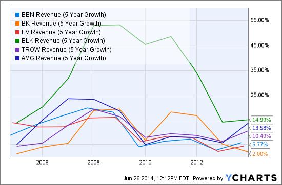 BEN Revenue (5 Year Growth) Chart