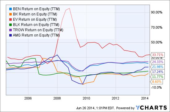 BEN Return on Equity (NYSE:<a href='https://seekingalpha.com/symbol/TTM' title='Tata Motors Limited'>TTM</a>) Chart