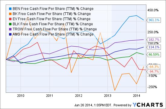 BEN Free Cash Flow Per Share (<a href='https://seekingalpha.com/symbol/TTM' title='Tata Motors Limited'>TTM</a>) Chart