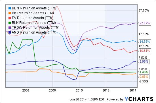 BEN Return on Assets (<a href='https://seekingalpha.com/symbol/TTM' title='Tata Motors Limited'>TTM</a>) Chart