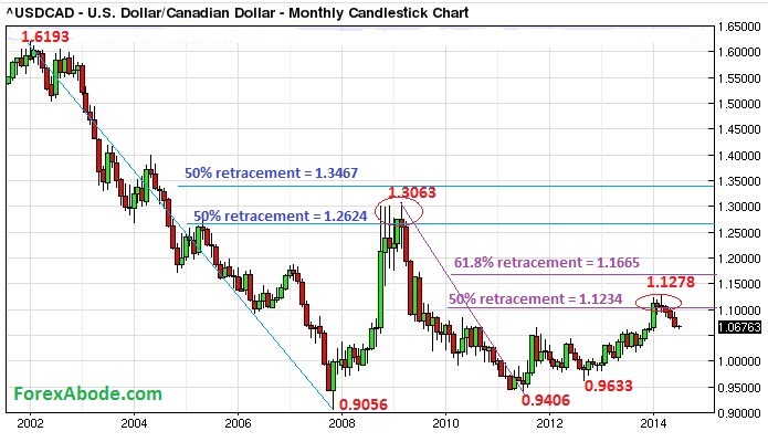 Usd Cad 14 Years Price Action In A