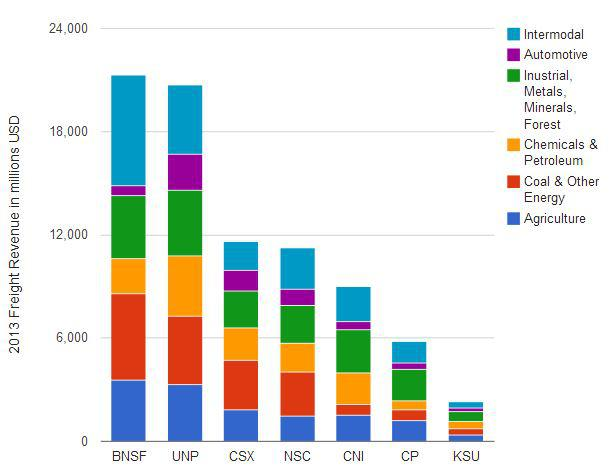 BNSF And Union Pacific Have Intermodal Advantages - Union