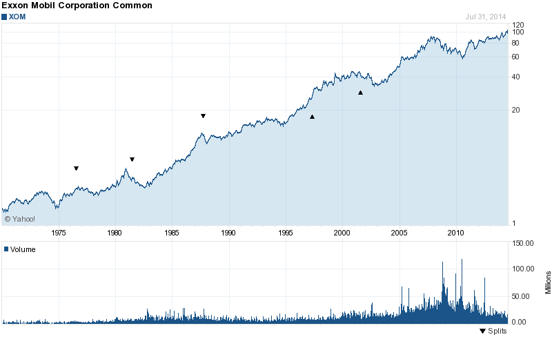 Xom Stock Quote Fascinating Exxon 'Immobile' No 48% Yield And No Plans To Form An MLP Exxon