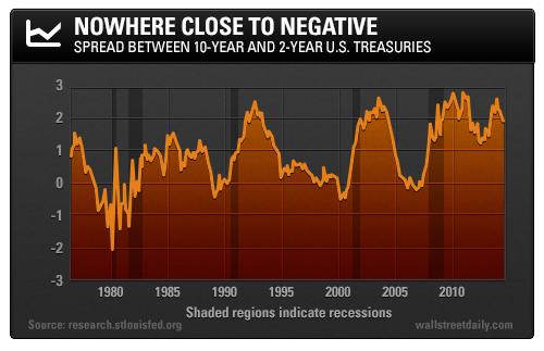 Spread Between 10-year and 2-year U.S. Treasuries