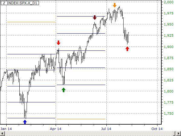 S&P500 Daily Chart 2014