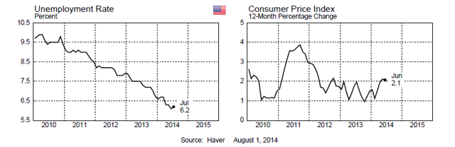 USA Inflation Unemployment 2014-06