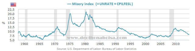 The Misery Index 2014-06
