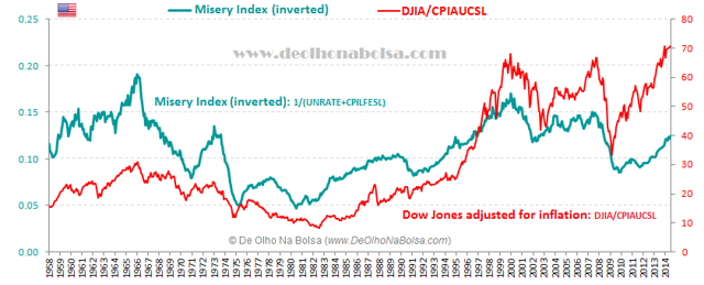 Inverted Misery Index vs. Dow Jones adjusted for inflation 2014-06
