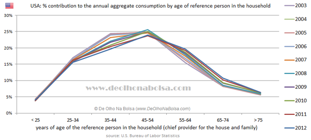 USA - Age and Consumption