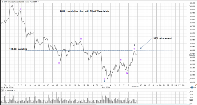IWM Hourly line
