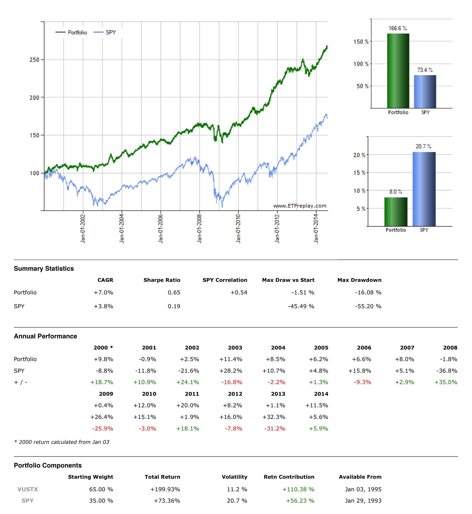 Spxs Quote Simple Hedging Strategies Employing A Short Tmv Position