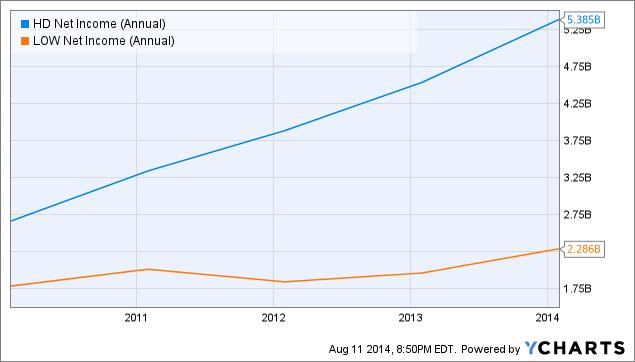 HD Net Income (Annual) Chart