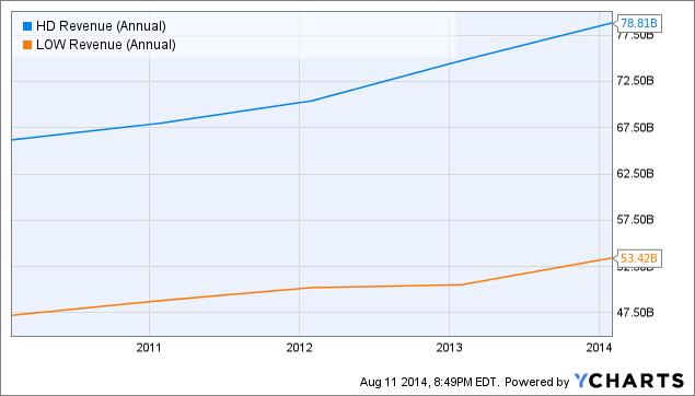 HD Revenue (Annual) Chart