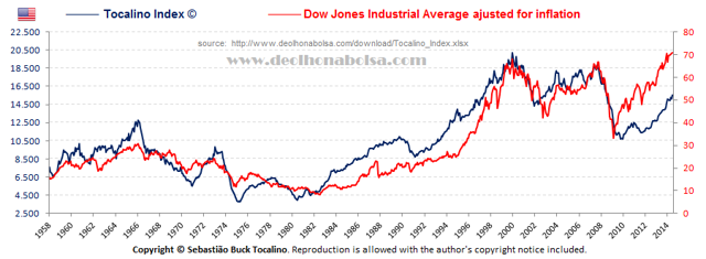 Tocalino Index vs. Dow Jones adjusted for inflation 2014-06-30