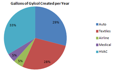 2013 Waste Glycol 5 different sources