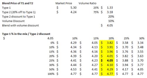 2014-08 Blend Price Cal