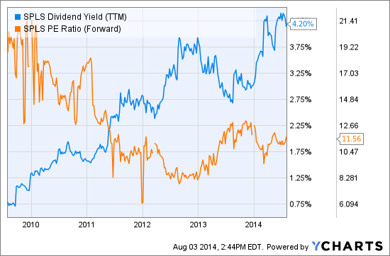 SPLS Dividend Yield (NYSE:<a href='https://seekingalpha.com/symbol/TTM' title='Tata Motors Limited'>TTM</a>) Chart