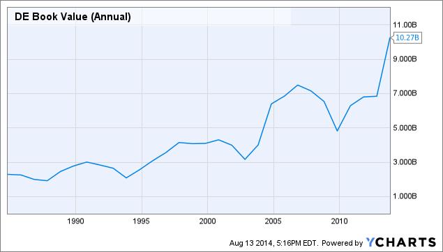 DE Book Value (Annual) Chart