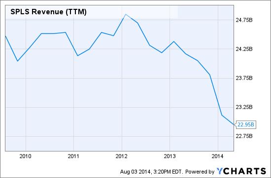SPLS Revenue (<a href='https://seekingalpha.com/symbol/TTM' title='Tata Motors Limited'>TTM</a>) Chart