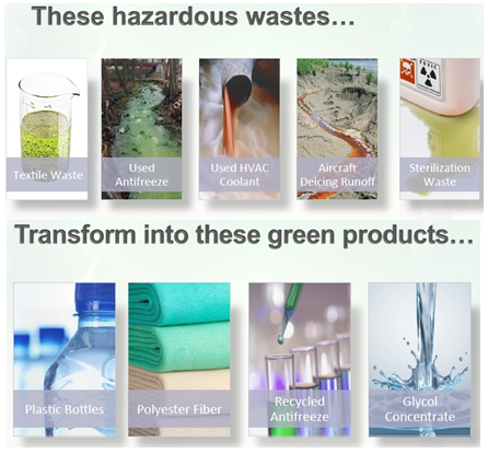 GLYE from waste to green