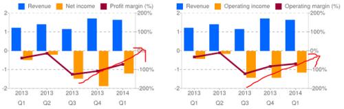 GLYE Margin - Income Trend