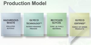 GLYE - Production Process