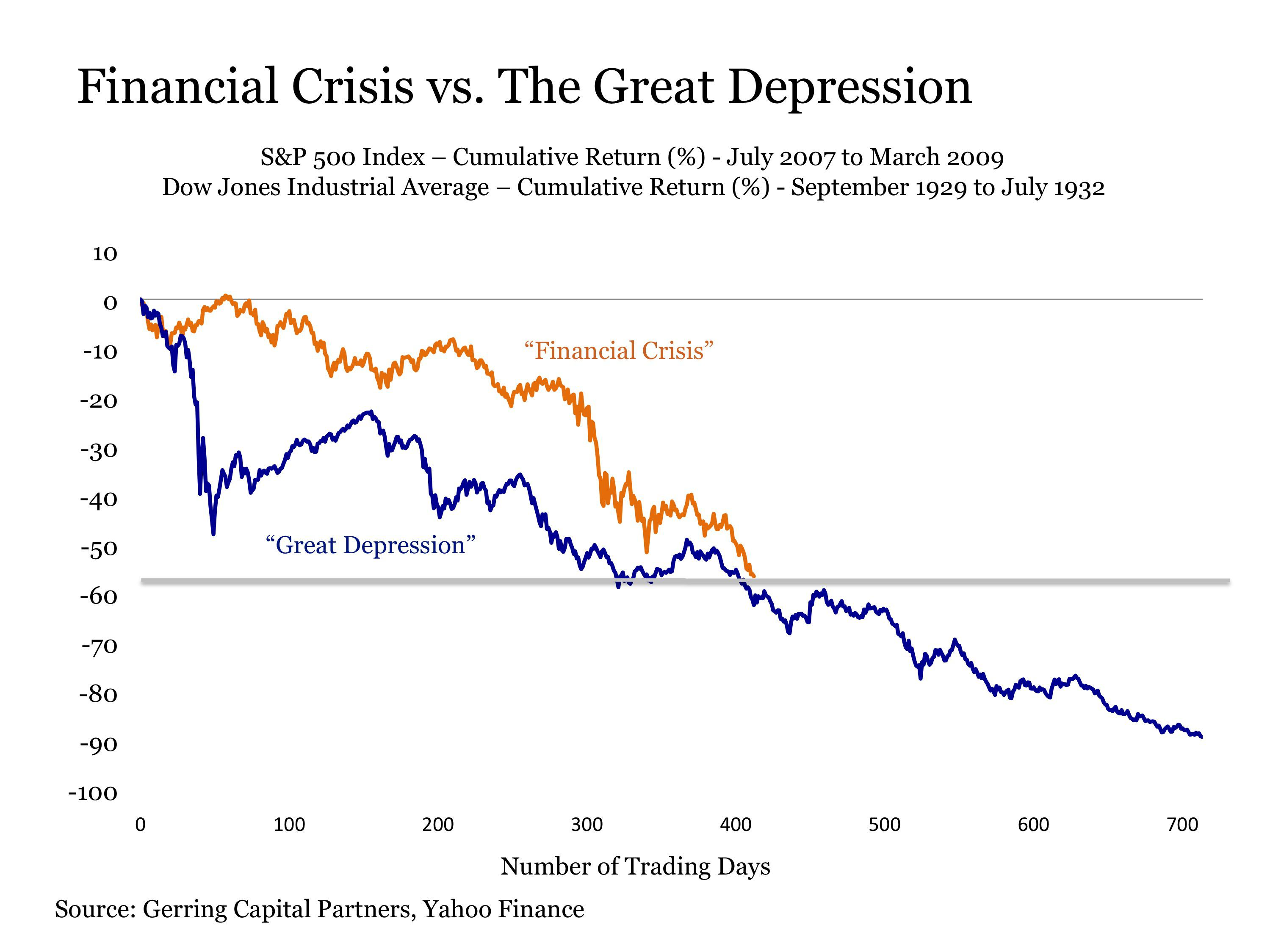 the financial crisis and the great The seeds of the great recession started in 2006 when housing the great recession of 2008: explanation see financial crisis 2007 and financial crisis.