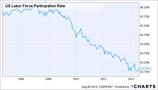 US labor force participation rate