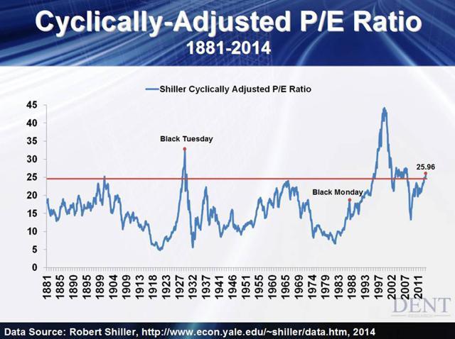 Cyclically adjusted PE Ratio Shiller