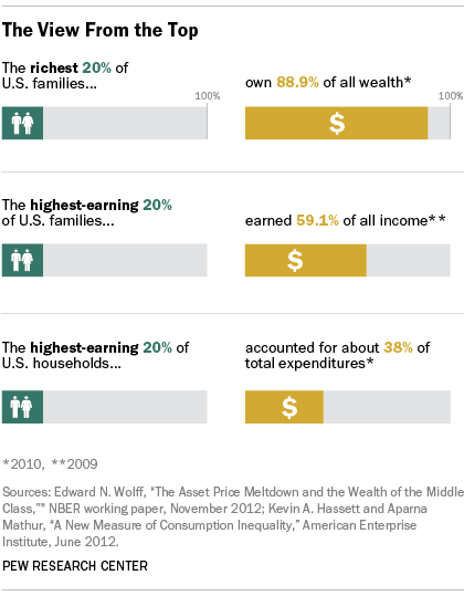 Distribution of wealth chart