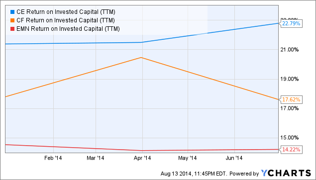 CE Return on Invested Capital Chart