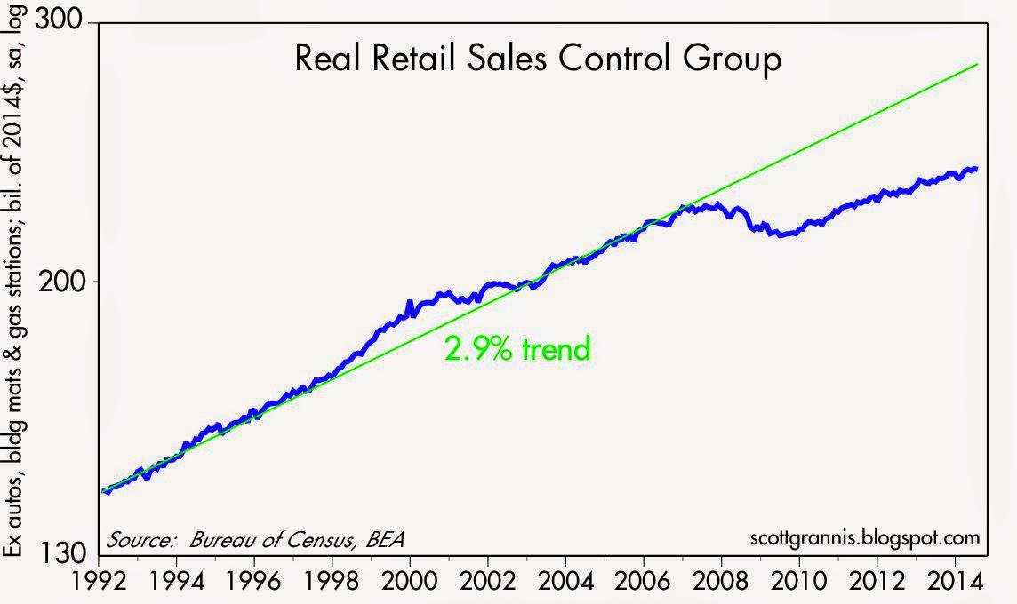 Why Retail Sales Aren T Important Seeking Alpha