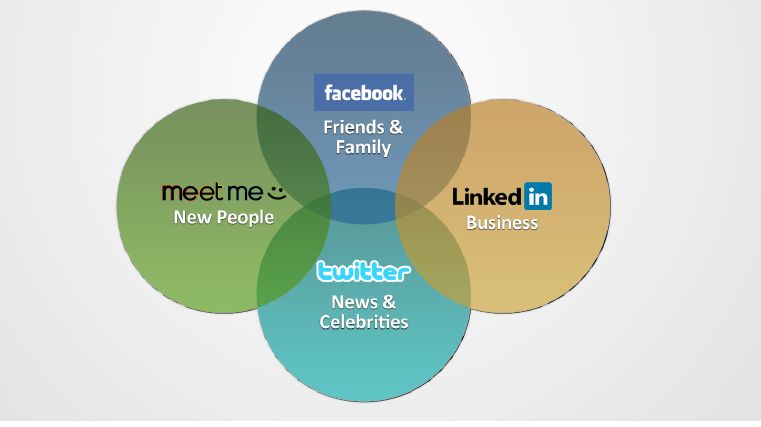 MeetMe: Innovative Features Driving Record User Growth