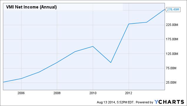 VMI Net Income (Annual) Chart