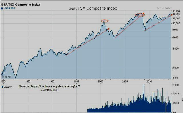 Bear and bull markets in the TSX