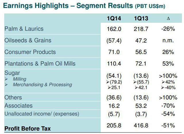 1Q2014 Revenue By Segments