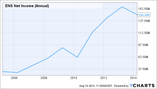 ENS Net Income (Annual) Chart